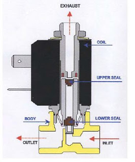 3 Way Direct Acting Solenoid Valve