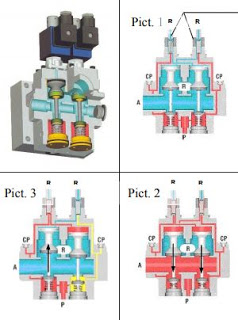 Solenoid Valve Applications Press Safety Valves
