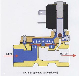 Pilot Operated Flow Control Valve