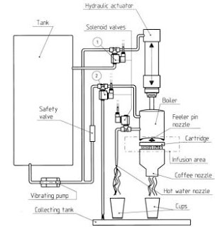 Solenoid Valve Applications Coffee In Cartridge Dispensers