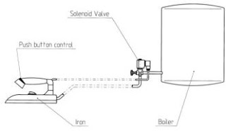 Solenoid Valve Applications Industrial Ironing Boards