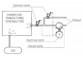 Solenoid Valve Applications Vacuum Pumps