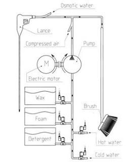 Car Washing system internal parts
