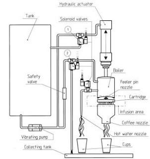 Internal diagram of a coffee machine
