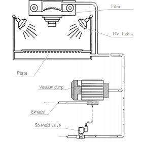 Solenoid Valve Guide: Part 5 - Solenoid valves in exposure units