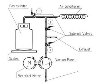 Solenoid Valve Guide: Part 5 - Solenoid valves in refrigerant loading systems