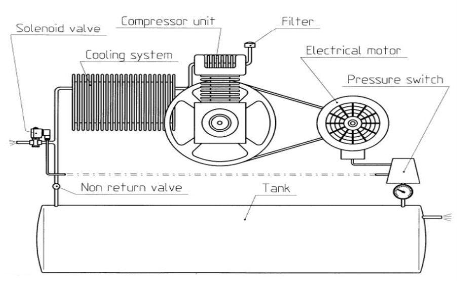 Solenoid Valves In Air Compressors