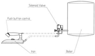 solenoid valves in ironing boards; construction diagram