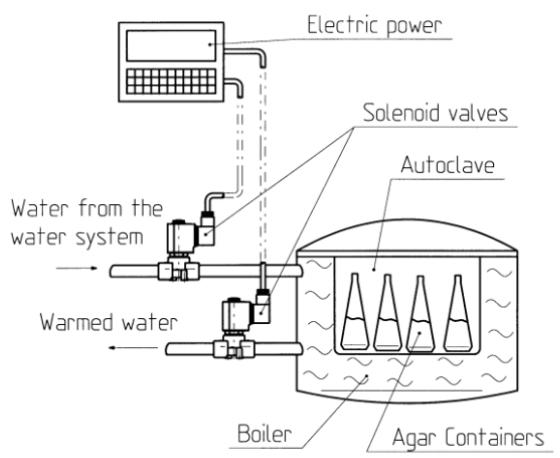 solenoid valves in media preparators; construction diagram