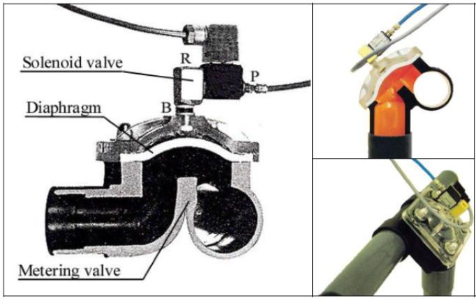 solenoid valves in metering valves; metering valves