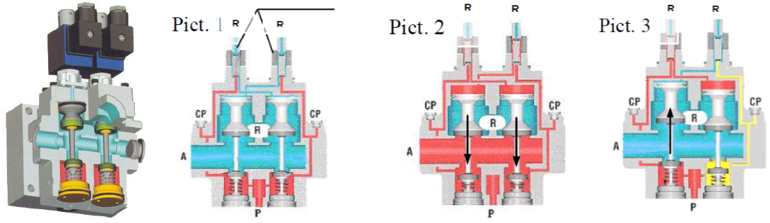 solenoid valves used in press safety valves; construction diagram