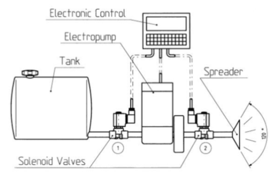 solenoid valves in sowing machines; construction diagram